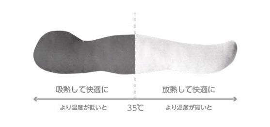 feel 温度調節機能